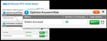 keyword bid why do advertisers use ad bidding software how to save time on