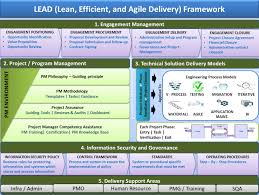 lead it framework