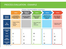 operating model template slide1 jpg