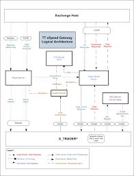 Architectural Diagrams Architectural Diagrams U2013 Trading Technologies