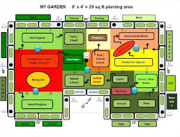 Garden Bed Layout Garden Planting Planner Gorgeous Raised Garden Bed Planting Plans
