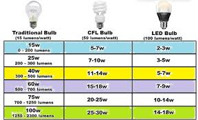 do led lights save money is it true that led lights can save money see by yourself