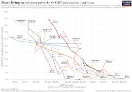 Where Is Central America Located On The World Map by Global Extreme Poverty Our World In Data