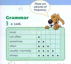 graphics for basic adverbs frequency graphics www graphicsbuzz com