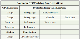 gfci wiring electrical 101