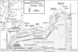sui main limestone regional geology and the analysis of original
