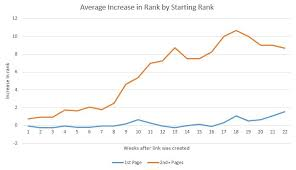 how early should i get to target on black friday how long does link building take to influence rankings moz