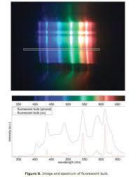 color spectrometer cell phone spectrometer martian chronicles agu blogosphere