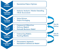 commercial risk model commercial framework a structured methodology for government