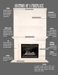 mantels 101 u2013 da vinci fireplace mantels