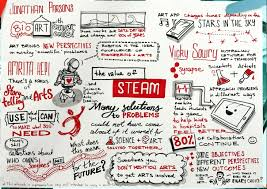 raining ideas my sketchnotes from link festival 2016 ben crothers