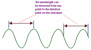 What Color Of Visible Light Has The Longest Wavelength Wavelength Wavelength Formula Wavelength To Frequency Physics