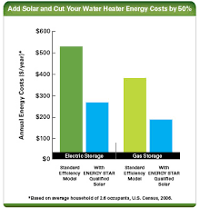 Estimated Cost Of Building A House Estimating The Cost And Energy Efficiency Of A Solar Water Heater