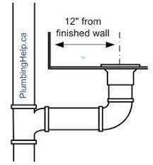 Bathroom Vanity Plumbing Rough In Dimensions How To Measure Toilet Rough In Plumbersstock Blog Plumbing