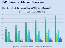 U S B2c E Commerce Volume 2015 Statistic How Shopify Nailed The E Commerce Space