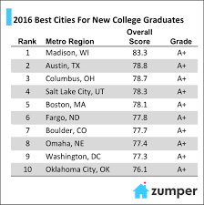 study the best cities for new college grads in 2016
