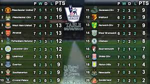 English Premier League Results League Table 26 09 2015 Youtube