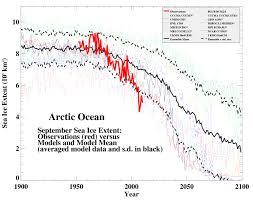 arctic sea ice volume piomas prediction and the perils of