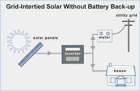 wiring diagram grid tie solar system realestateradio us