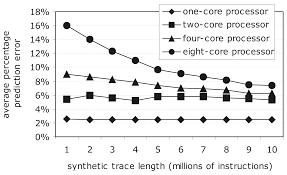 chip multiprocessor design space exploration through statistical