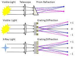 Monochromatic Light Diffraction Gratings U2013 Izentis Llc