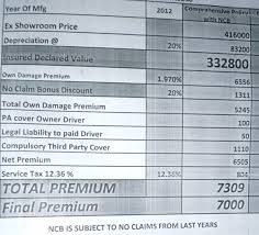Estimated Car Insurance Cost by Formula To Calculate Car Insurance Premium In India Best Auto 2017