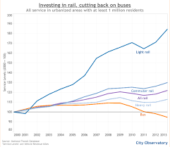 Why is US bus service shrinking as demand is rising      Human Transit Human Transit Hertz   cutting back buses