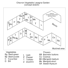 infiltrating landscapes frank lloyd wright inspired garden design