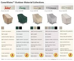 Covermates Patio Furniture Covers by Covermates Material Collections The Cover Store