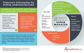 Cna Job Resume by Nursing Administration Graduate Programs Nursing Grad Schools In