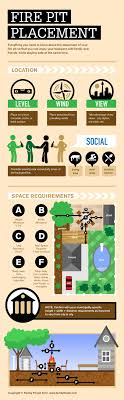 Firepit Safety Pit Placement Infographic How To Position Family Pit