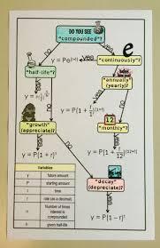 best 25 logarithmic functions ideas on pinterest algebra