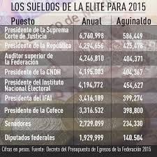 sueldos profesionales en mxico 2016 los funcionarios públicos de méxico tienen los salarios más altos