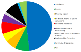 solar panel costs the definative guide exeo energy