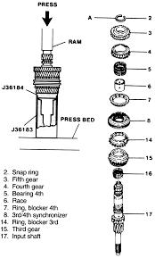 repair guides manual transaxle 5 speed 282 muncie mg2