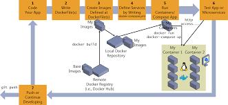 docker compose l stack inner loop development workflow for docker apps microsoft docs