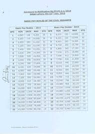 Last Drawn Salary Revision Of Basic Pay Scales U0026 Allowances Of Civil Servants Of The