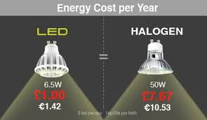 Led Light Bulb Cost Savings by Energyuse