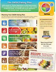 dash eating plan english resource midwest dairy association