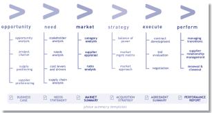 understanding the benefits of working in professional procurement