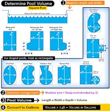 Average Backyard Pool Size Standard Inground Pool Size Gallons Round Designs