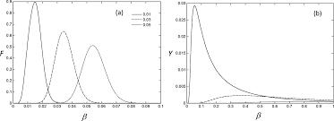 longitudinal and transverse phonon transport in dielectric