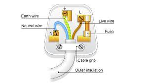 bbc standard grade bitesize physics from the wall socket