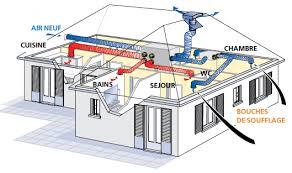 vmc chambre ventiler sa maison installation vmc flux