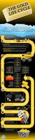 Homemade Gold Trommel Design by Best 25 Gold Prospecting Ideas Only On Pinterest Gold Mining