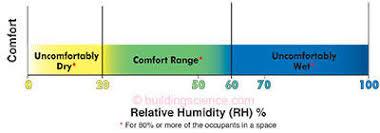 Comfortable Indoor Temperature Rr 0203 Relative Humidity Building Science Corporation