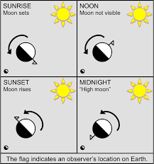 Can You See The Us Flag On The Moon Does A Sunset In The West And A Moonrise In The East Ever Happen
