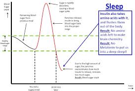 how long before bed should you take melatonin why we wake up and can t fall back asleep nutrition to the edge