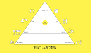 Simple Business Model Template Introducing The Happy Startup Canvas The Happy Startup School