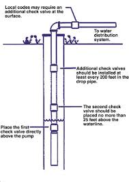 submersible pumps and multiple check valves terry love plumbing